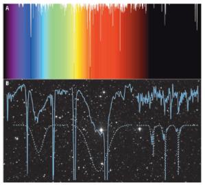 Molecular spectroscopy