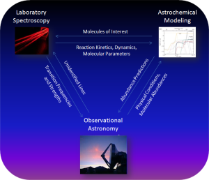 Network of astrochemistry working out
